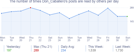 How many times Don_Caballero's posts are read daily