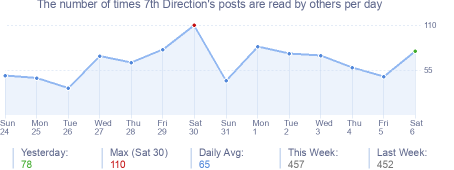 How many times 7th Direction's posts are read daily
