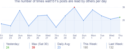 How many times walt151's posts are read daily