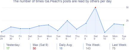 How many times Ga.Peach's posts are read daily