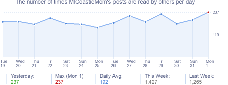 How many times MICoastieMom's posts are read daily