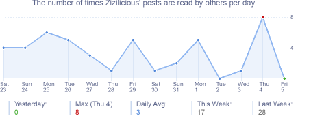 How many times Zizilicious's posts are read daily