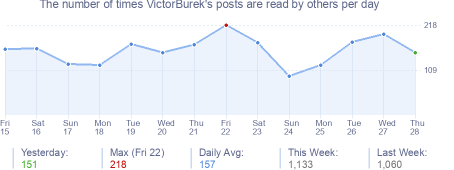 How many times VictorBurek's posts are read daily