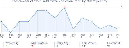 How many times WildParrot's posts are read daily