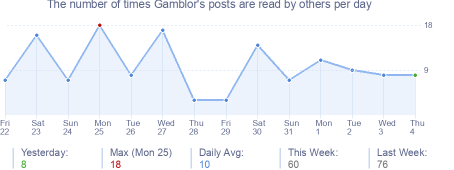 How many times Gamblor's posts are read daily