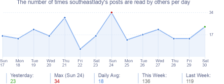 How many times southeastlady's posts are read daily