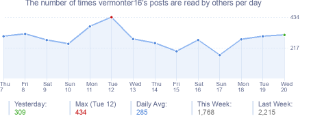 How many times vermonter16's posts are read daily