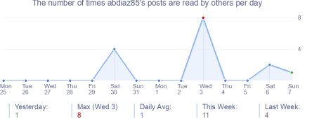 How many times abdiaz85's posts are read daily