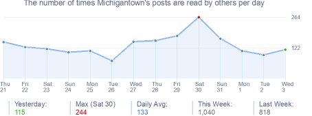 How many times Michigantown's posts are read daily