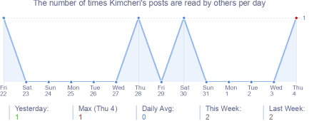 How many times Kimcheri's posts are read daily