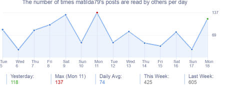 How many times matilda79's posts are read daily