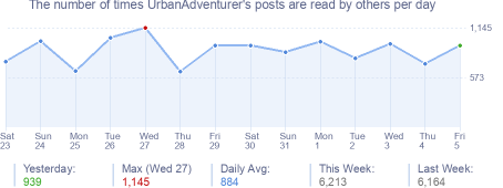 How many times UrbanAdventurer's posts are read daily