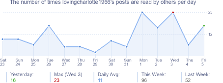 How many times lovingcharlotte1966's posts are read daily