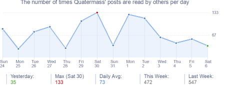 How many times Quatermass's posts are read daily