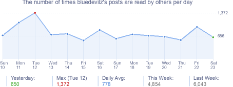 How many times bluedevilz's posts are read daily