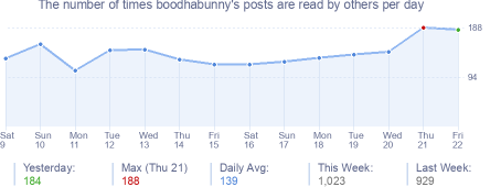 How many times boodhabunny's posts are read daily