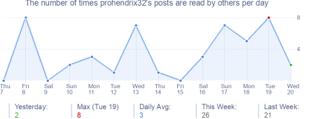 How many times prohendrix32's posts are read daily