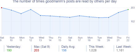 How many times goodmanm's posts are read daily