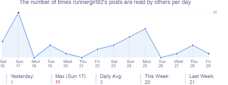 How many times runnergirl92's posts are read daily