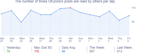 How many times OhZone's posts are read daily