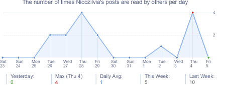How many times Nicozilvia's posts are read daily
