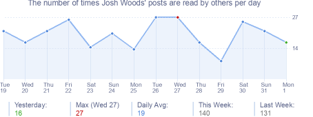 How many times Josh Woods's posts are read daily