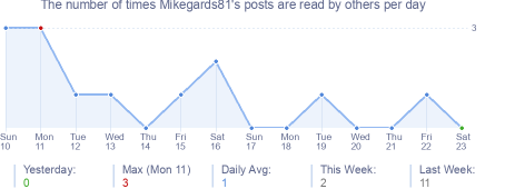 How many times Mikegards81's posts are read daily