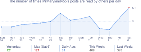 How many times MrMaryland455's posts are read daily