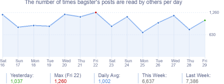 How many times bagster's posts are read daily
