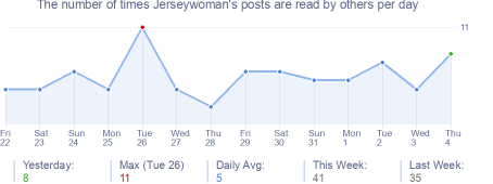 How many times Jerseywoman's posts are read daily