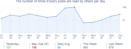 How many times Enow's posts are read daily