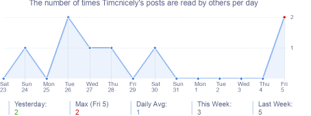 How many times Timcnicely's posts are read daily