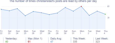 How many times christianstad's posts are read daily