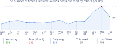 How many times Glenview94602's posts are read daily