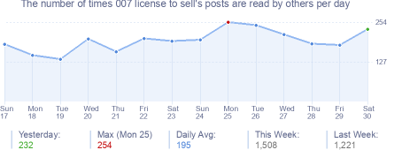 How many times 007 license to sell's posts are read daily