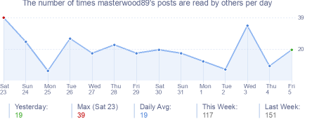 How many times masterwood89's posts are read daily