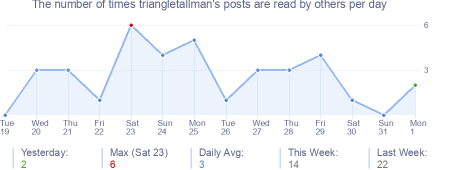 How many times triangletallman's posts are read daily