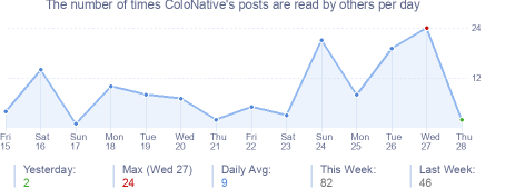 How many times ColoNative's posts are read daily