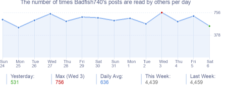 How many times Badfish740's posts are read daily