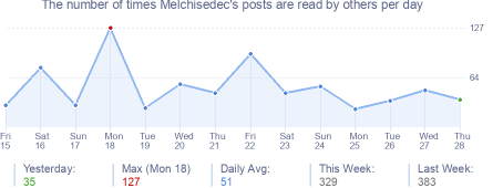 How many times Melchisedec's posts are read daily