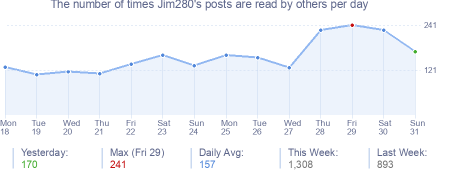 How many times Jim280's posts are read daily