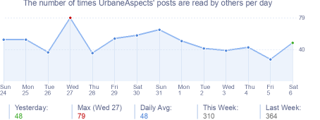 How many times UrbaneAspects's posts are read daily