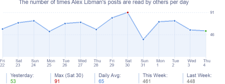 How many times Alex Libman's posts are read daily