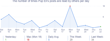 How many times Pup Eli's posts are read daily