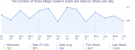 How many times Magic Qwan's posts are read daily