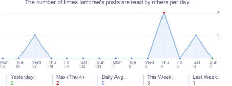 How many times lamcrae's posts are read daily