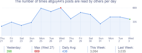 How many times atlguy44's posts are read daily