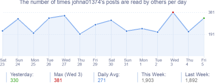How many times johna01374's posts are read daily