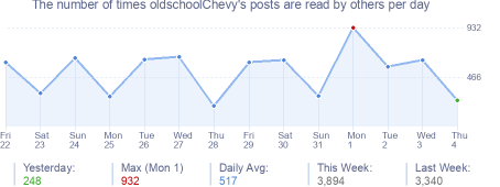 How many times oldschoolChevy's posts are read daily