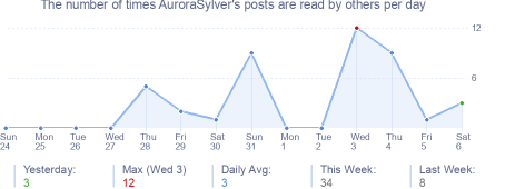 How many times AuroraSylver's posts are read daily